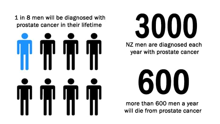 Five Steps to Prostate Cancer Prevention: